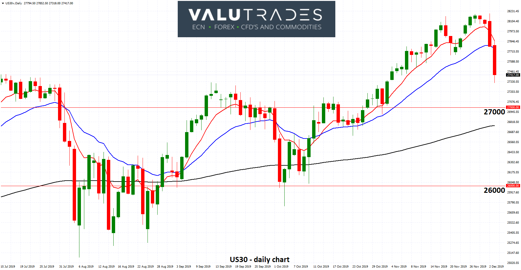 US30 - Drops Sharply from above 28000 on Trump Comments and Weak Data