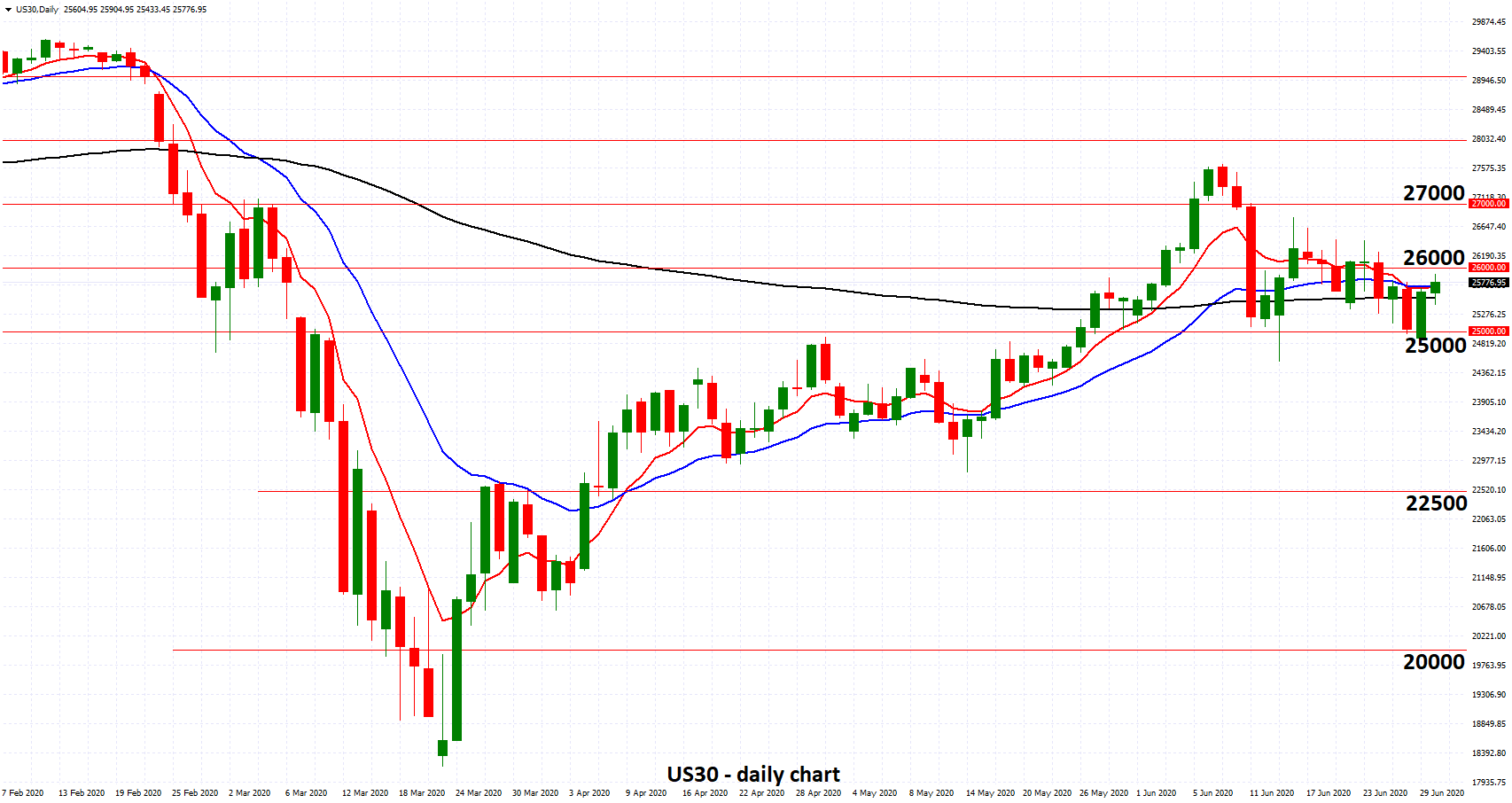 US30 - Enjoying Solid Support from 25000 as Recovery Path is extraordinarily uncertain