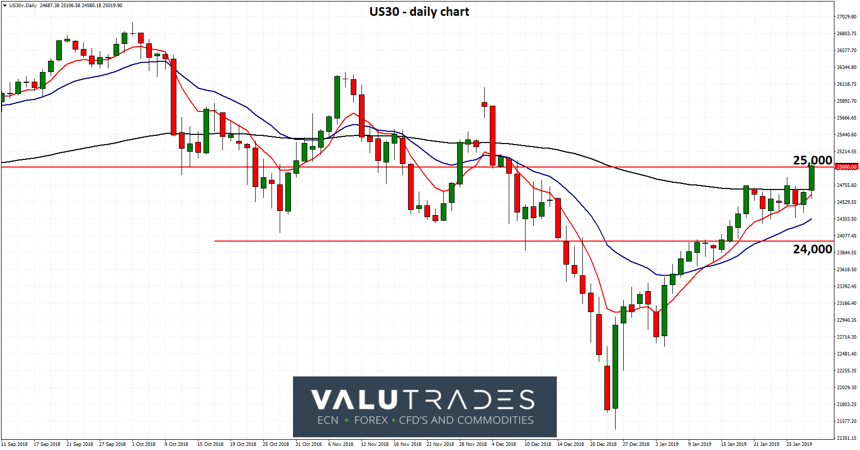 US30 - Looks to Push Through Resistance at 25000 as Fed Signals Pause on Rates
