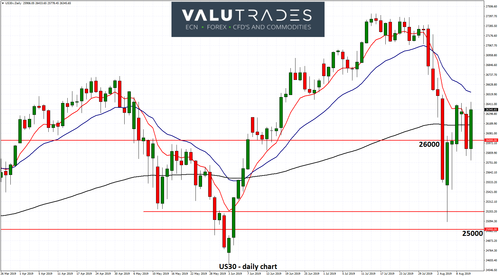 US30 - Rallies Back Above Key 26000 Level Again as Markets Expect More Cuts