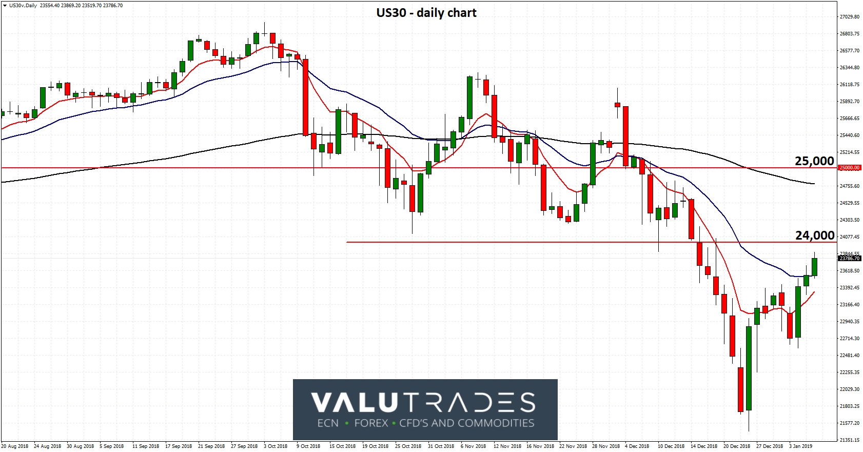 US30 - Rallies Towards Key 24000 Level as Fed Expected to Pause