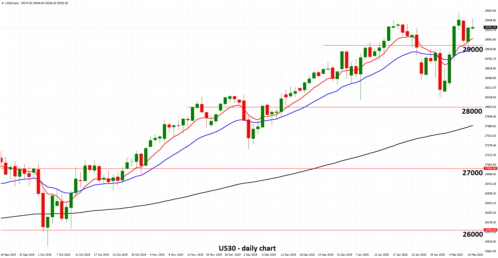 US30 - Remains Near All Time Highs above 29000 as Markets Defy Virus Risk