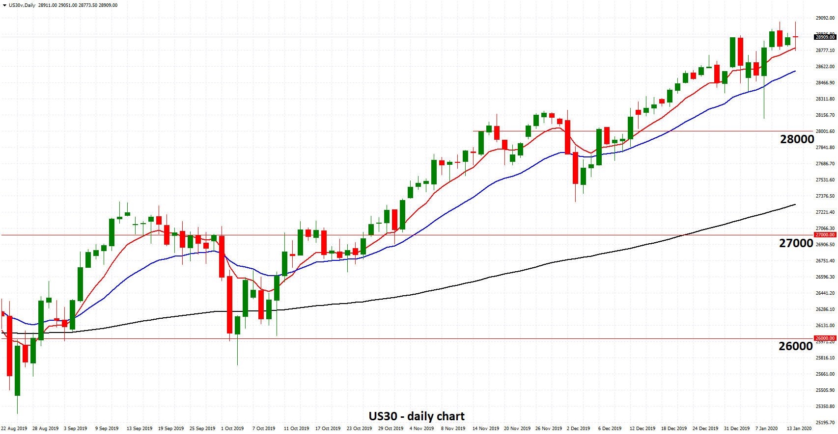US30 - Remains near All Time Highs as Fed Forecasts almost ideal Outcome