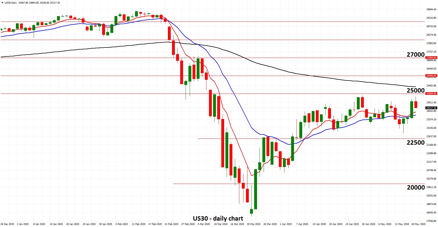 US30 - Resistance at 25000 Stands Tall as Fed's Powell Comments on Recovery