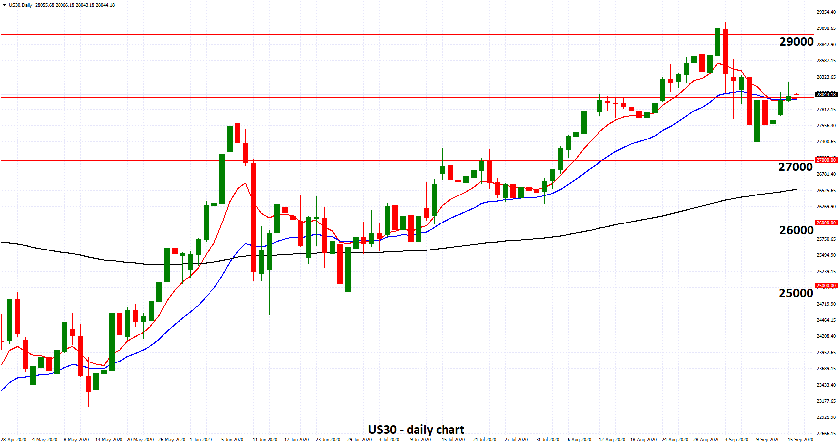 US30 - Settles Around Key 28000 Level as Fed Meets