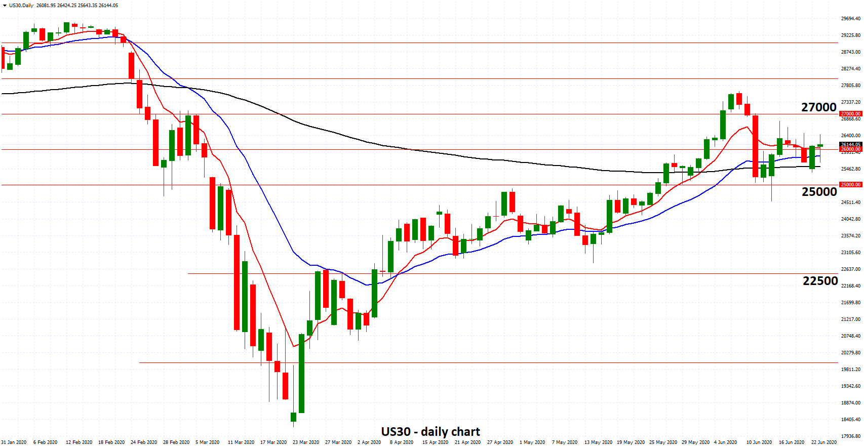US30 - Trades Around 26000 as Fed Sees Slow Growth for Economy