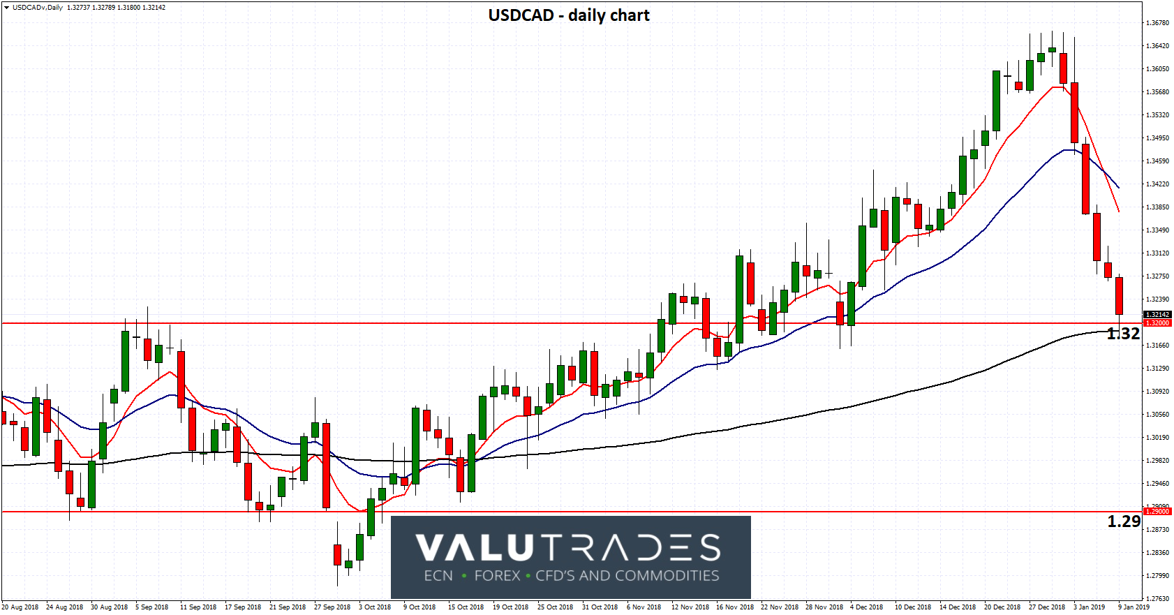 USDCAD - Drops Sharply from 18 Month High above 1.36 as BOC Sits