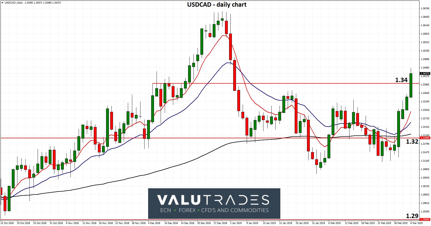 USDCAD - Surges to Two Month High above 1.34 after BOC Holds Rates