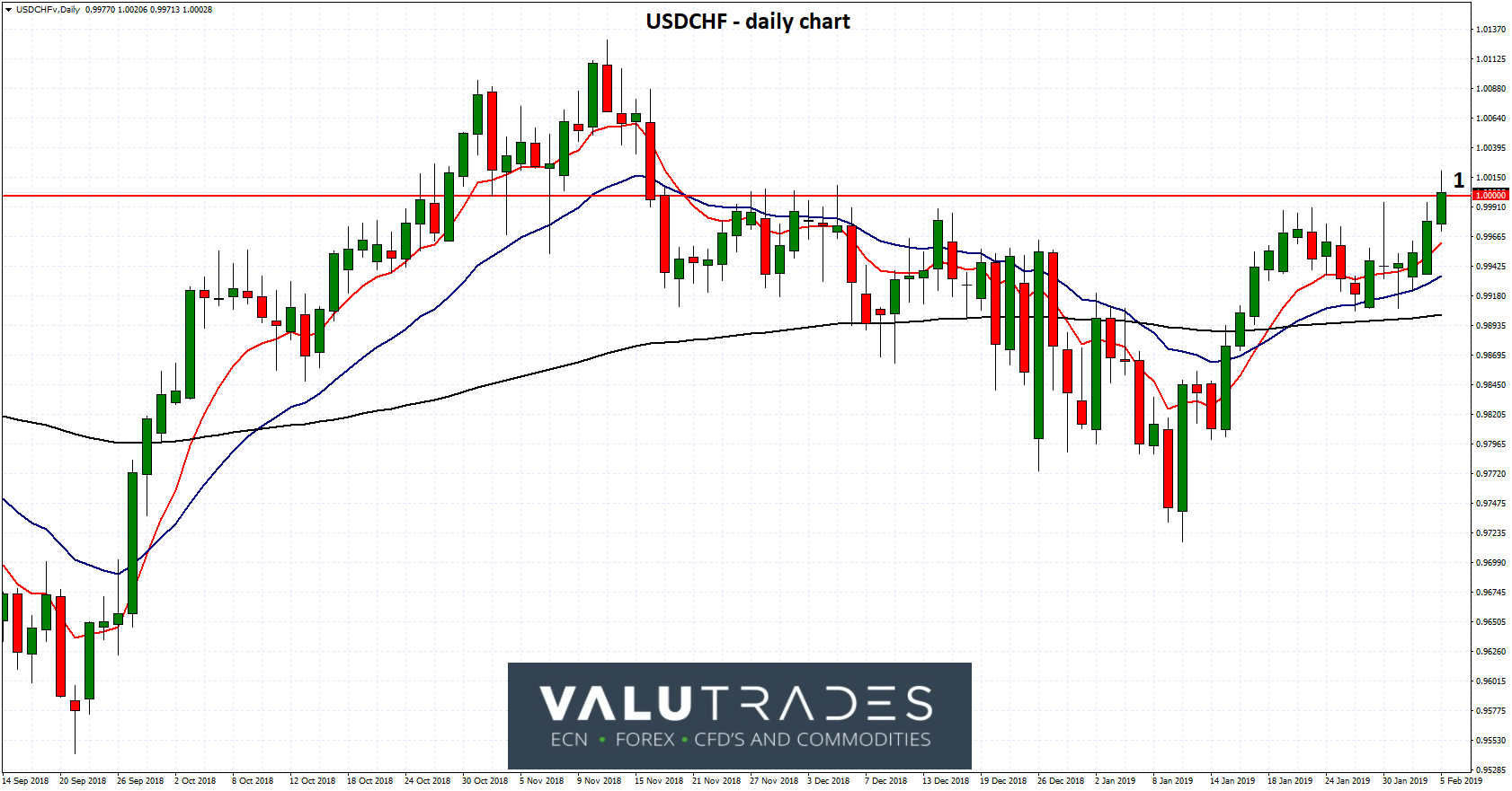 USDCHF - Gravitates to 1 as SNB Concerned with Disorderly Brexit