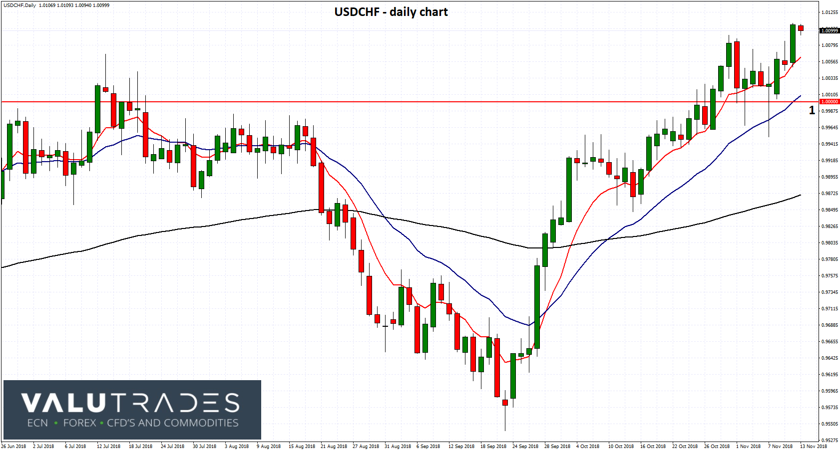 USDCHF - Settles Above 1 as SNB Urges Patience