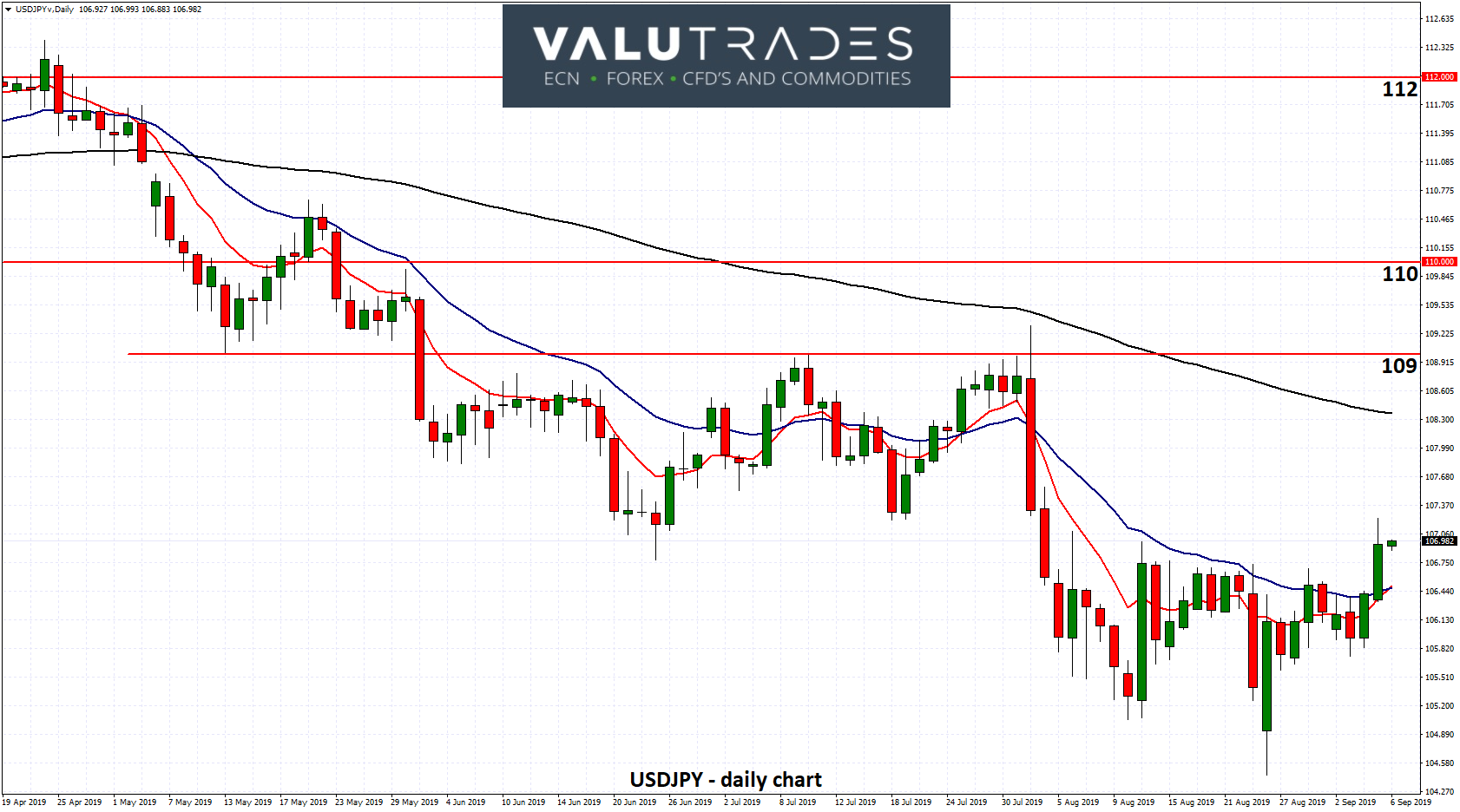 USDJPY - Rallies to One Month High above 107 as BOJ is Under Fire