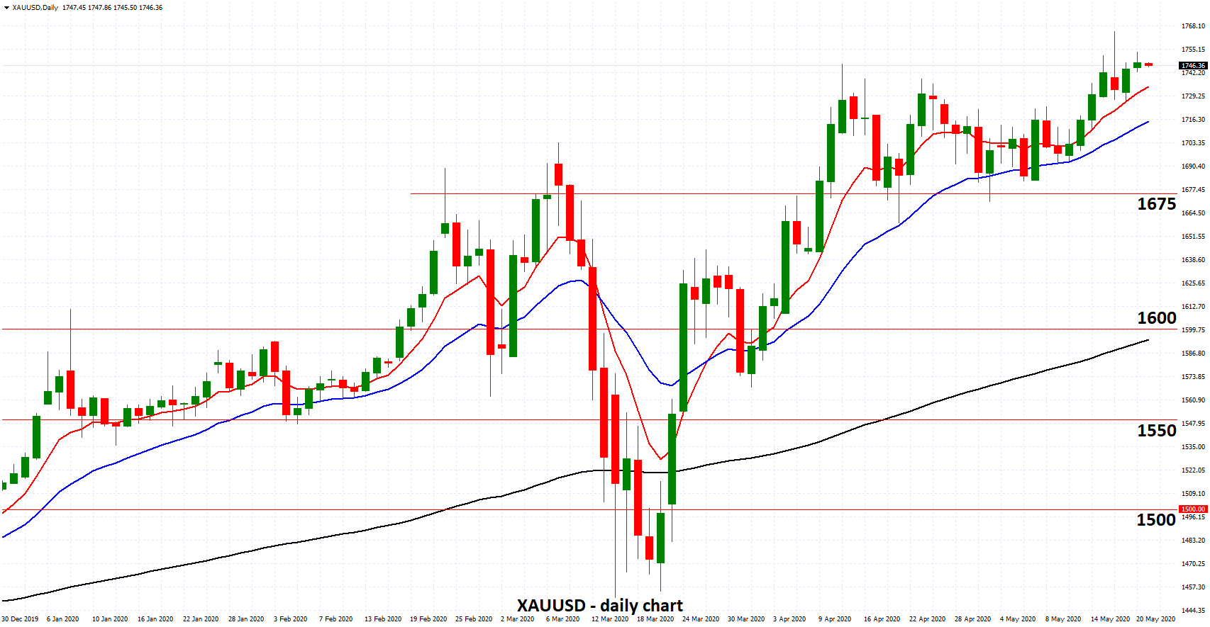 XAUUSD - At Eight Year High around 1750 on Talk of Negative Rates