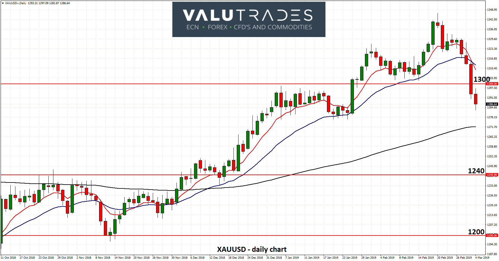 XAUUSD - Falls Sharply to Six Week Low as Trade Talks Enter Final Stages