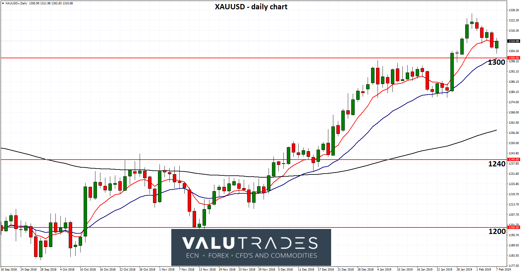 XAUUSD - Looking for Support at 1300 as Global Growth on Radar