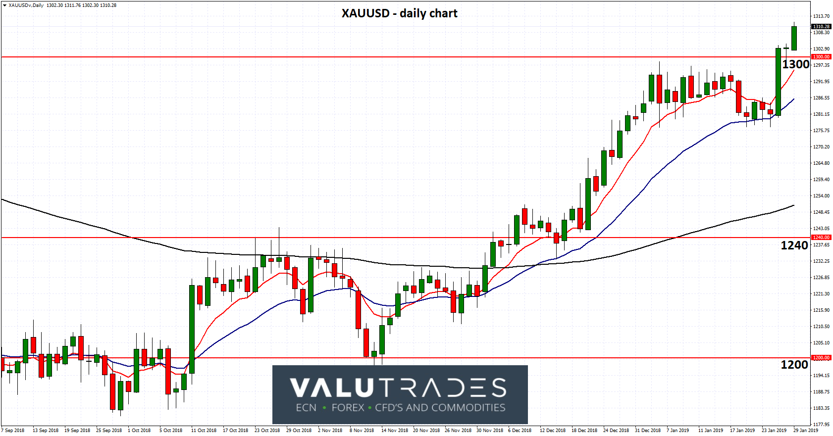 XAUUSD - Moves to Eight Month High Above 1300 on Likely Fed Pause