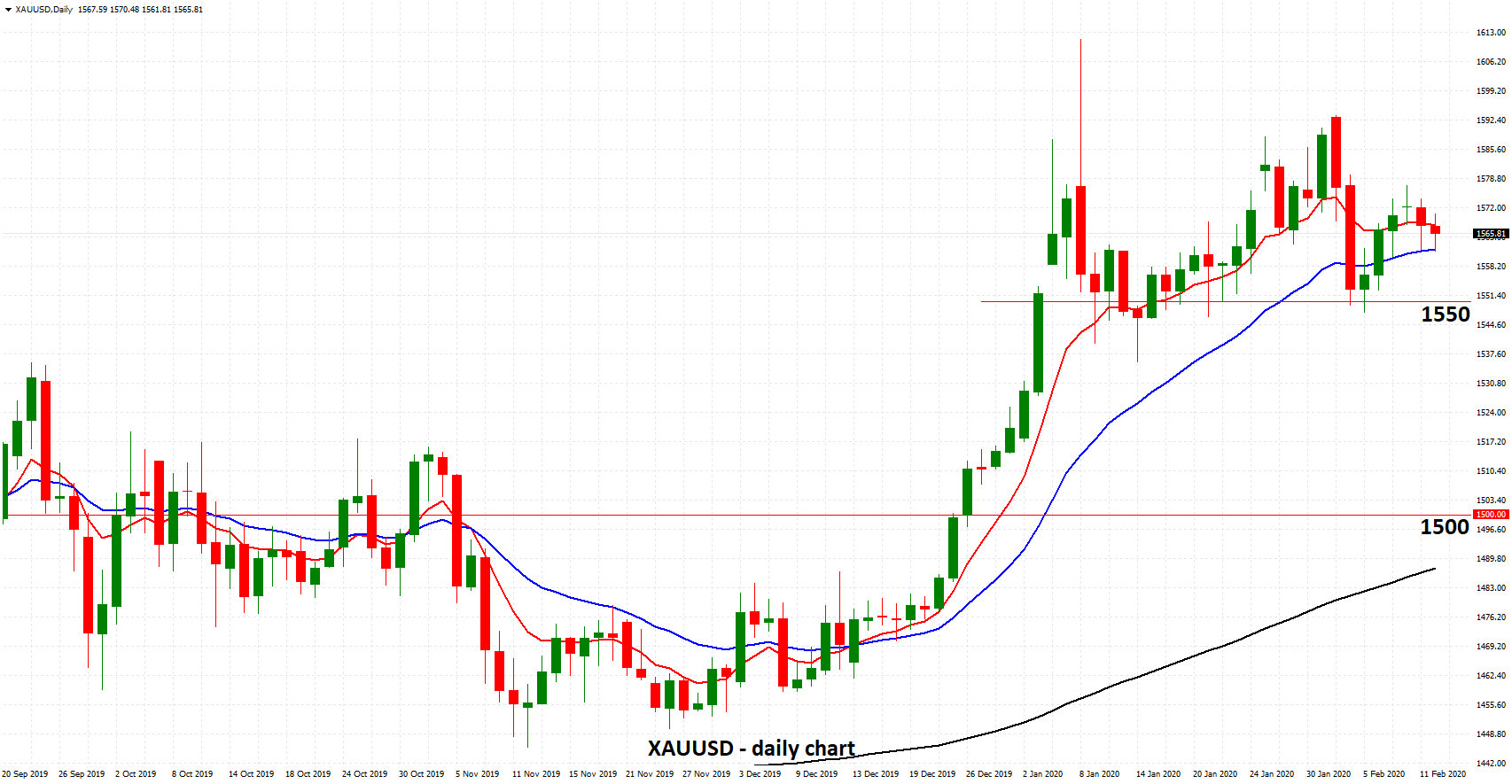 XAUUSD - Remains Steady Above 1550 as Virus Fears Remain