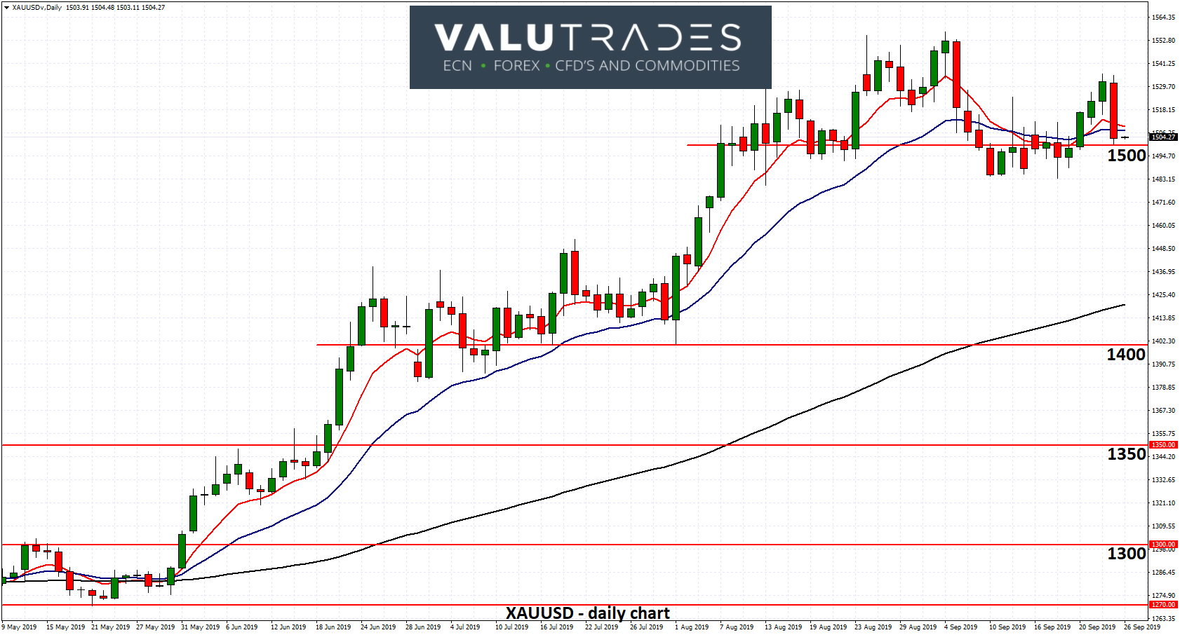 XAUUSD - Remains Well Supported at $1500 as IMF Warns on Trade Wars