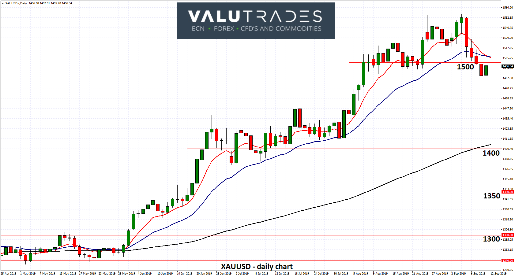 XAUUSD - Retreats Back under $1500 as Focus Turns to Fed