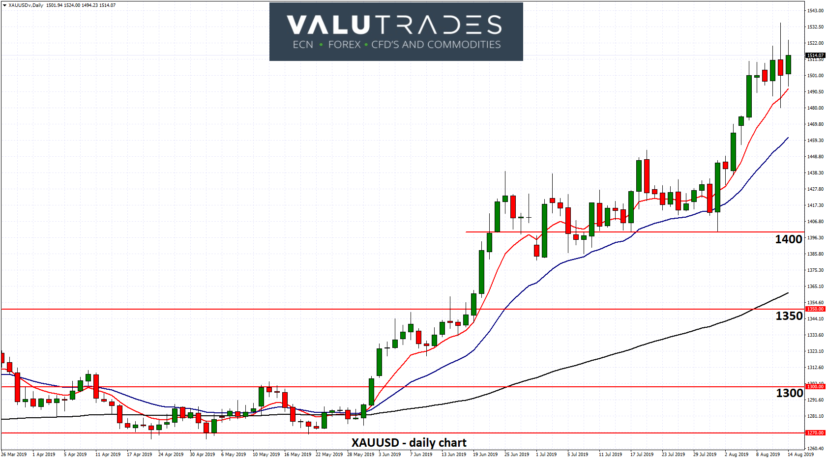 XAUUSD - Steady Above 1500 as US Equities Fall Sharply on Recession Concerns