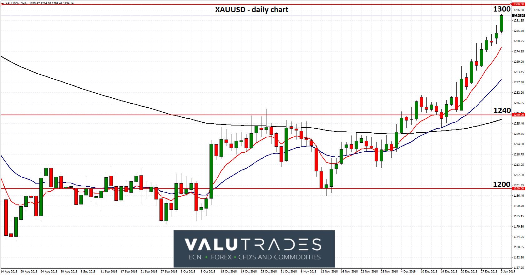 XAUUSD - Surges to Six Month High on Rising Fears of Economic Slowdown