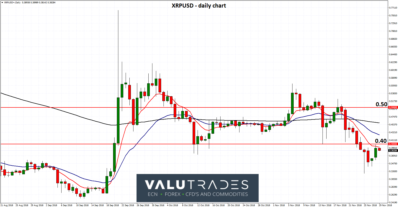 XRPUSD - Rallies to Key 0.40 Level as Doubts Linger